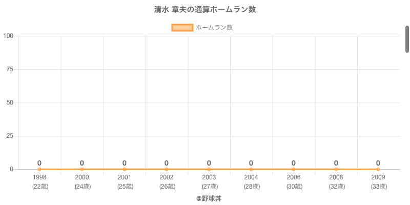 #清水 章夫の通算ホームラン数