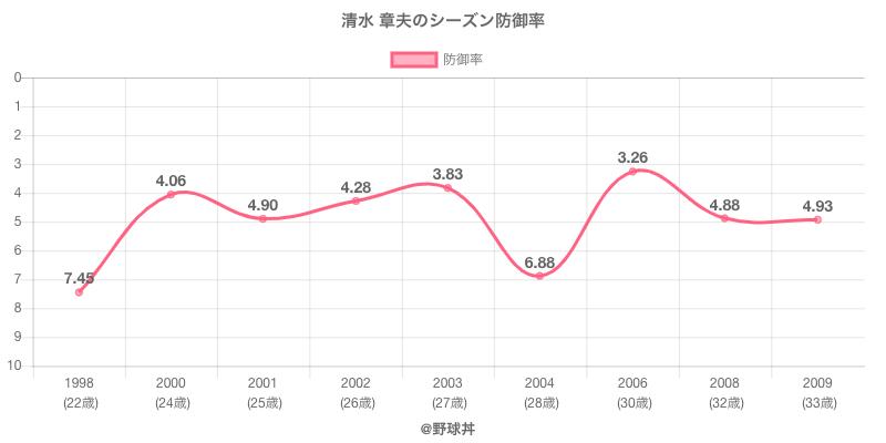 清水 章夫のシーズン防御率