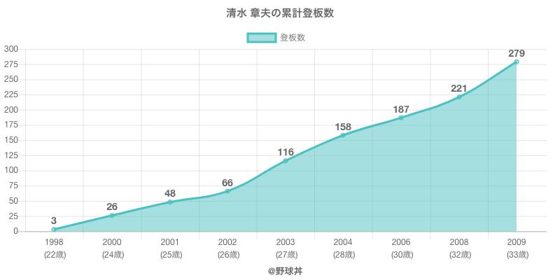 #清水 章夫の累計登板数