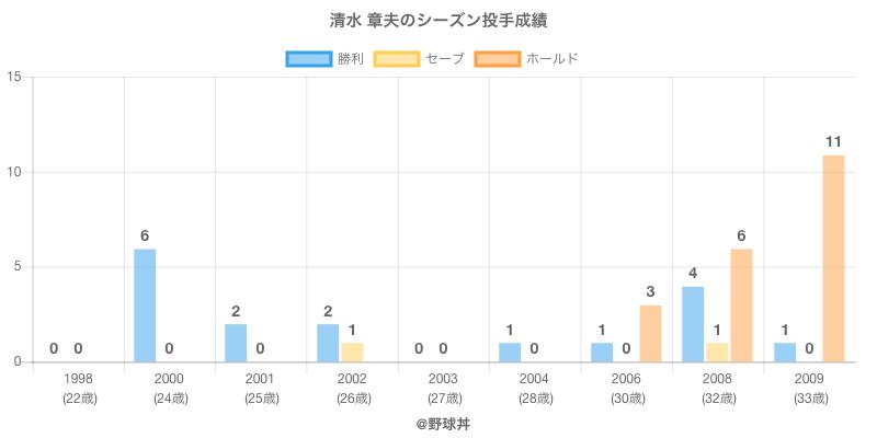 #清水 章夫のシーズン投手成績