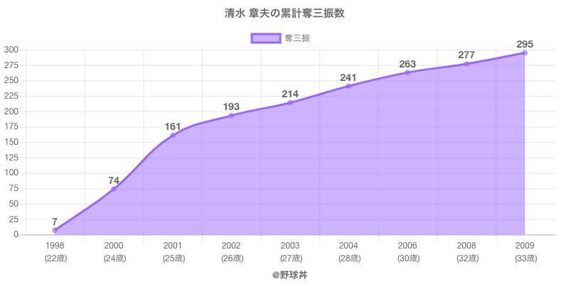 #清水 章夫の累計奪三振数