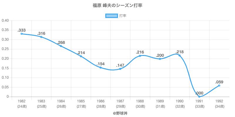 福原 峰夫のシーズン打率
