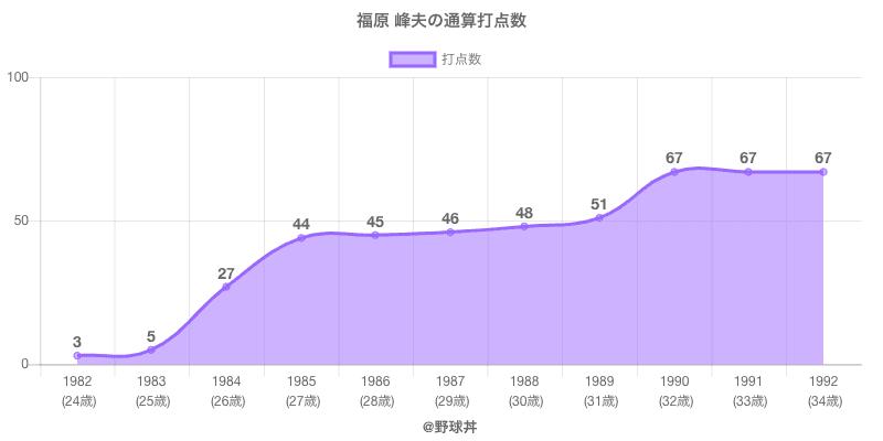 #福原 峰夫の通算打点数