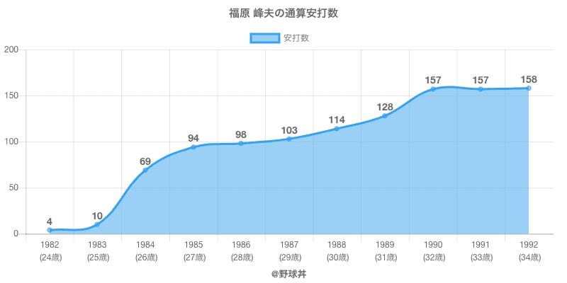 #福原 峰夫の通算安打数