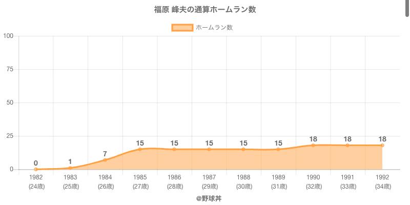 #福原 峰夫の通算ホームラン数