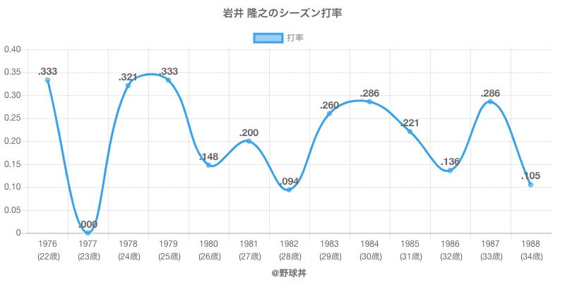 岩井 隆之のシーズン打率