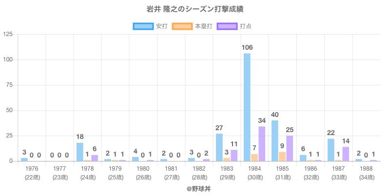 #岩井 隆之のシーズン打撃成績