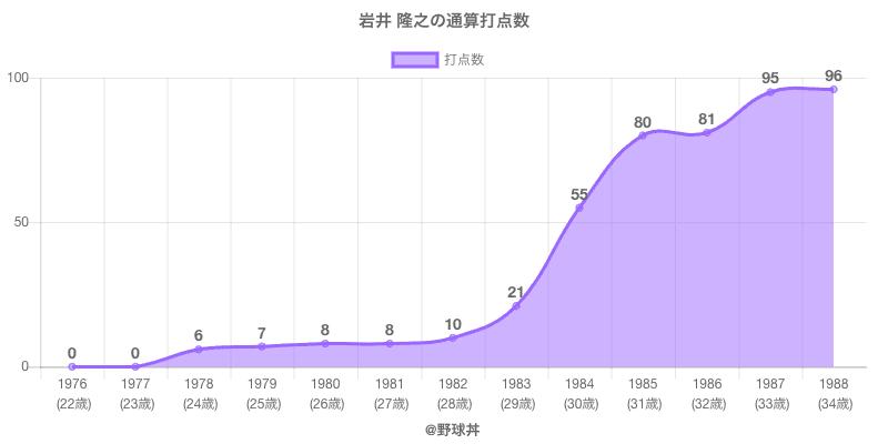 #岩井 隆之の通算打点数