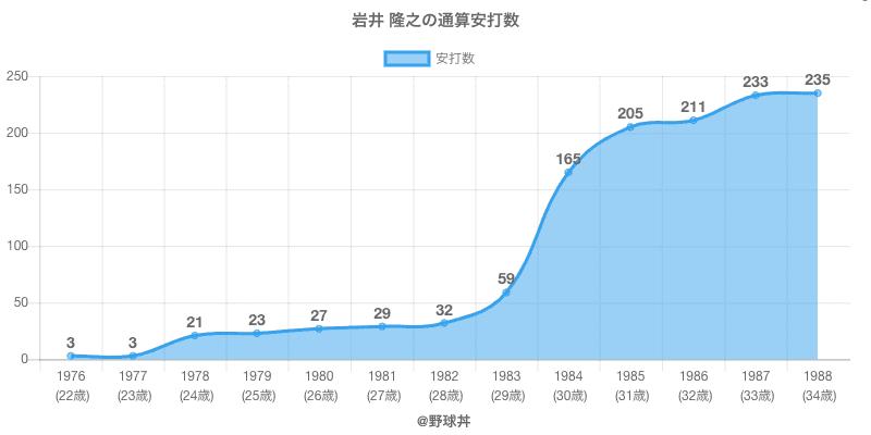 #岩井 隆之の通算安打数