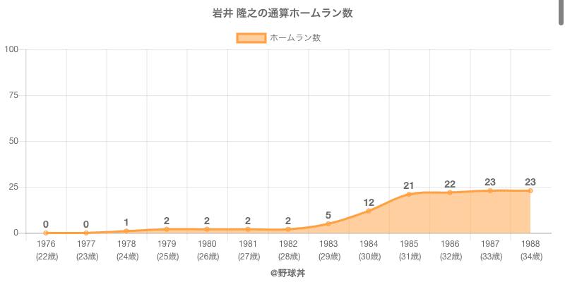 #岩井 隆之の通算ホームラン数