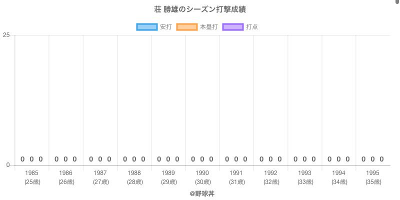 #荘 勝雄のシーズン打撃成績