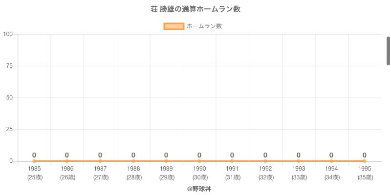 #荘 勝雄の通算ホームラン数