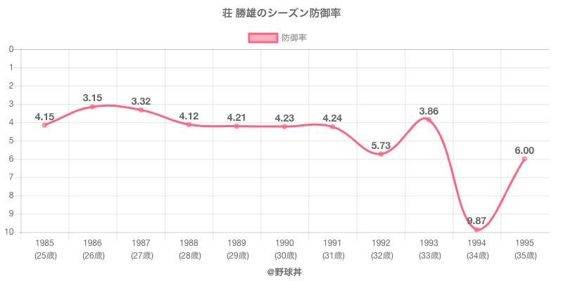 荘 勝雄のシーズン防御率