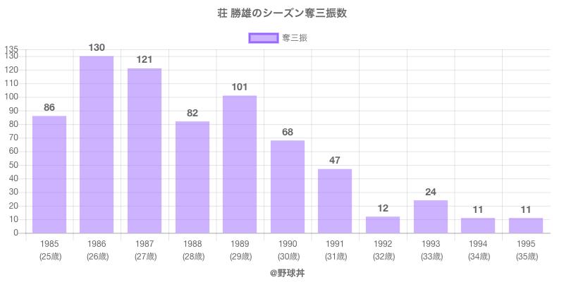 #荘 勝雄のシーズン奪三振数