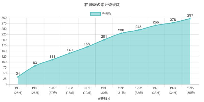 #荘 勝雄の累計登板数