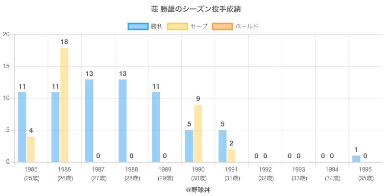#荘 勝雄のシーズン投手成績