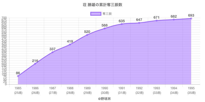 #荘 勝雄の累計奪三振数