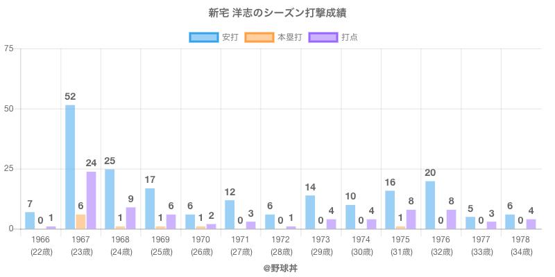 #新宅 洋志のシーズン打撃成績