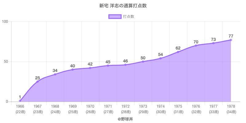 #新宅 洋志の通算打点数