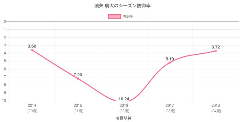 濱矢 廣大のシーズン防御率
