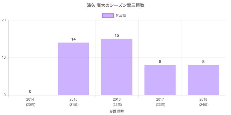 #濱矢 廣大のシーズン奪三振数