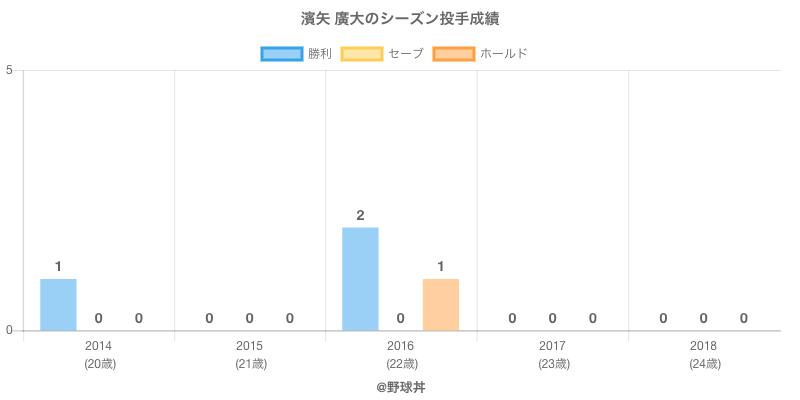 #濱矢 廣大のシーズン投手成績