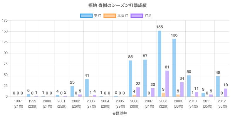 #福地 寿樹のシーズン打撃成績