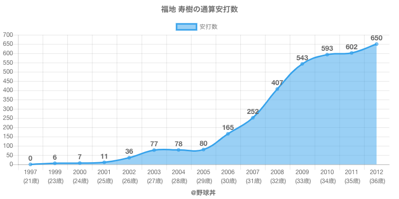 #福地 寿樹の通算安打数