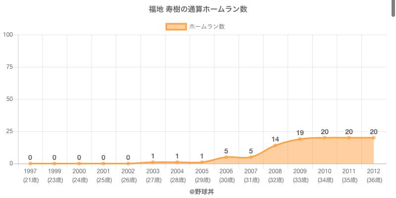 #福地 寿樹の通算ホームラン数
