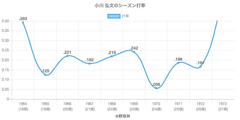 小川 弘文のシーズン打率