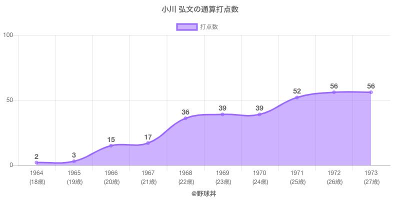 #小川 弘文の通算打点数