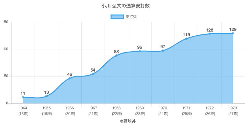 #小川 弘文の通算安打数