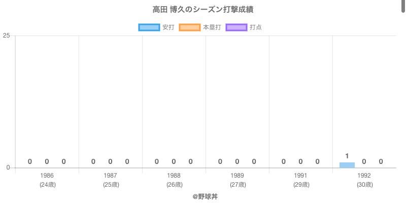 #高田 博久のシーズン打撃成績