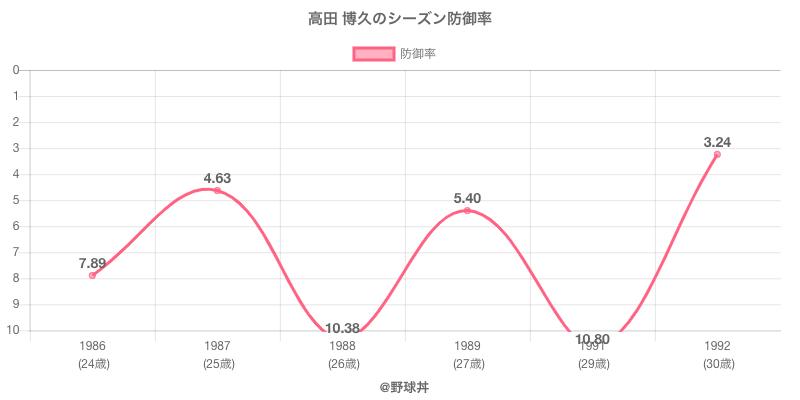 高田 博久のシーズン防御率
