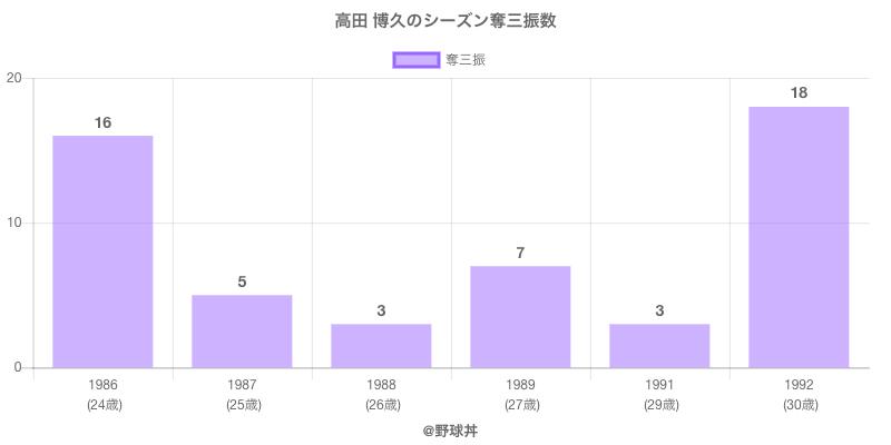 #高田 博久のシーズン奪三振数