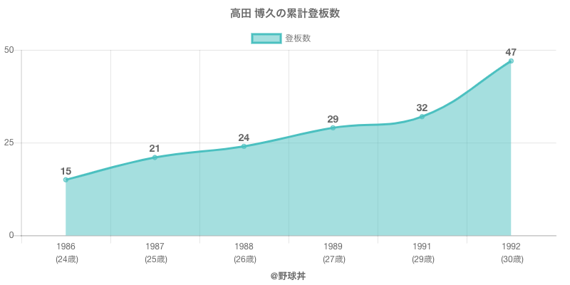#高田 博久の累計登板数