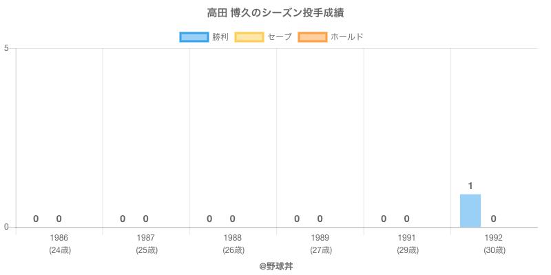 #高田 博久のシーズン投手成績