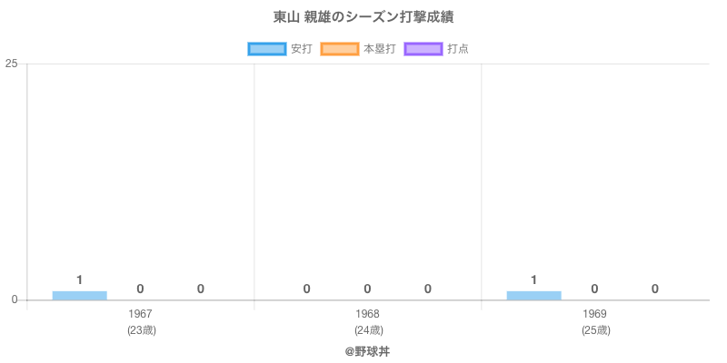 #東山 親雄のシーズン打撃成績