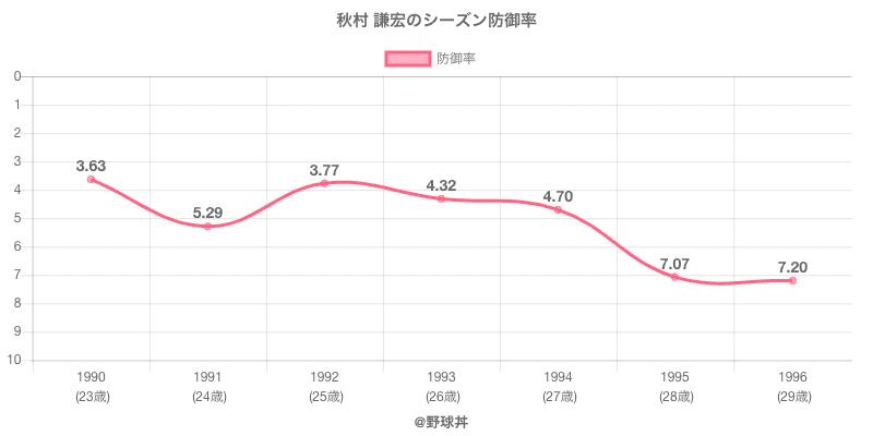 秋村 謙宏のシーズン防御率