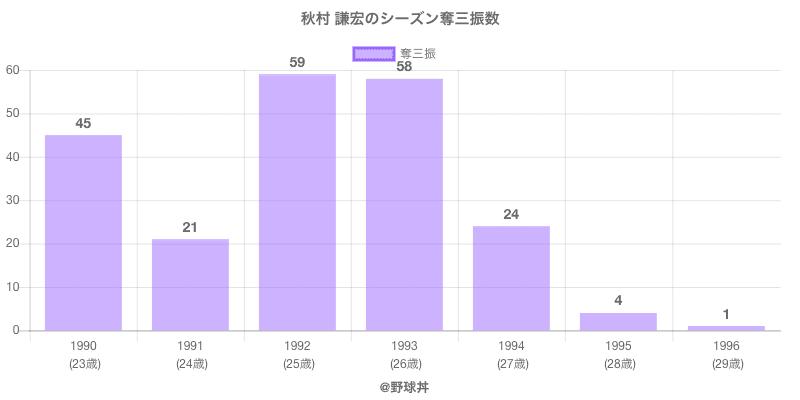 #秋村 謙宏のシーズン奪三振数