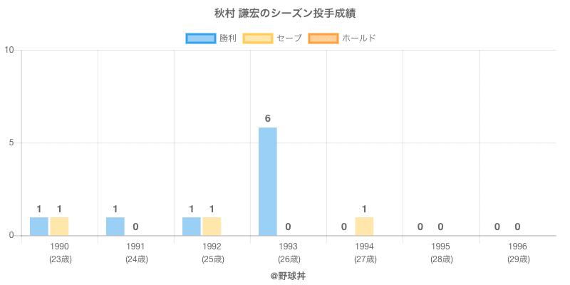 #秋村 謙宏のシーズン投手成績