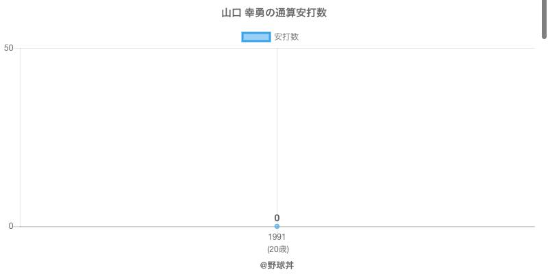 #山口 幸勇の通算安打数