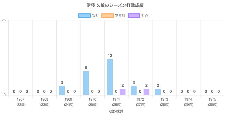 #伊藤 久敏のシーズン打撃成績