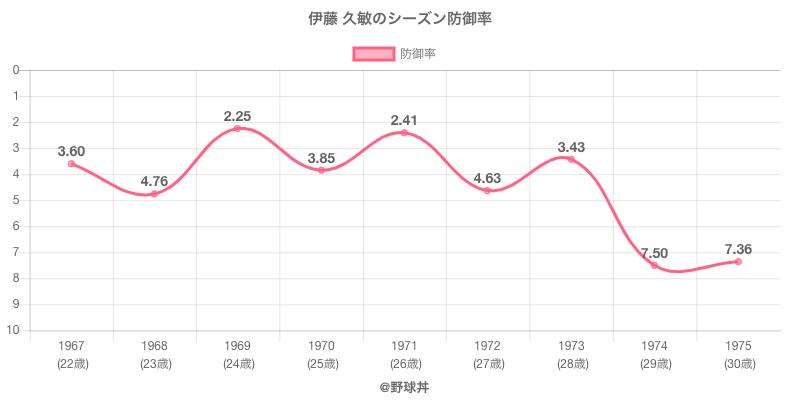 伊藤 久敏のシーズン防御率