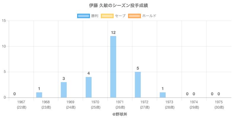 #伊藤 久敏のシーズン投手成績