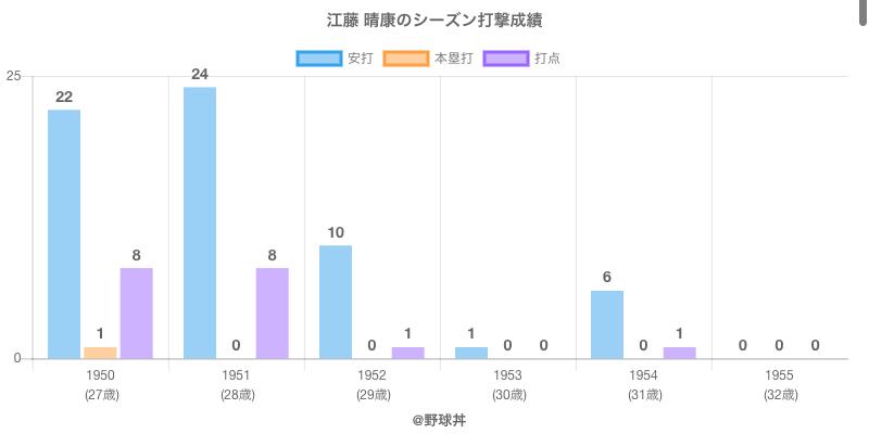 #江藤 晴康のシーズン打撃成績
