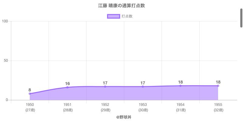 #江藤 晴康の通算打点数