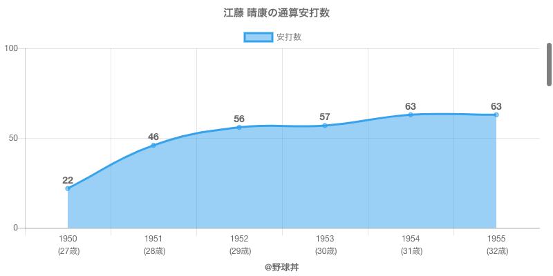 #江藤 晴康の通算安打数