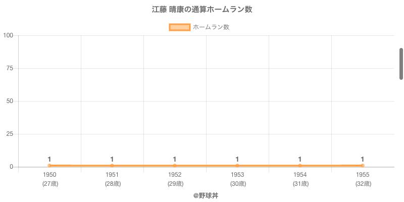 #江藤 晴康の通算ホームラン数