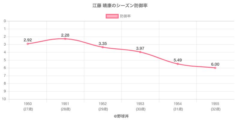 江藤 晴康のシーズン防御率